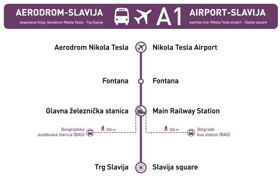 Beograd - Nikola Tesla - Aviokarta.net